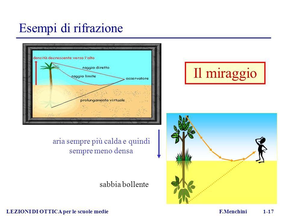 LEZIONI DI OTTICA per le scuole medie F.Menchini 1-17 Esempi di rifrazione aria sempre più calda e quindi sempre meno densa sabbia bollente Il miraggio