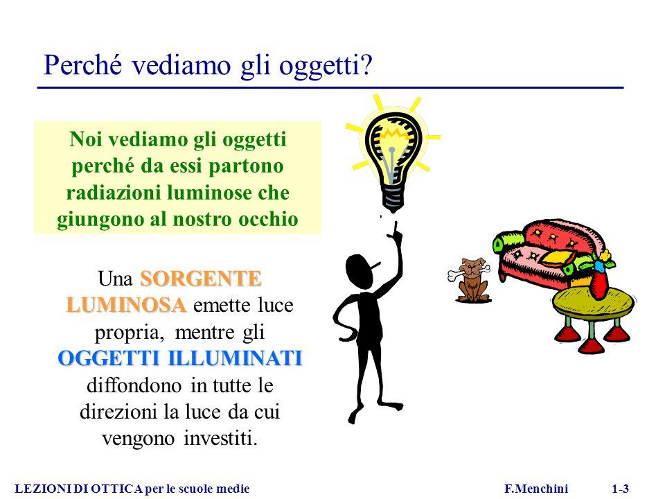 Esempi di riflessione totale LEZIONI DI OTTICA per le scuole medie F.Menchini 1-16 PERISCOPIO