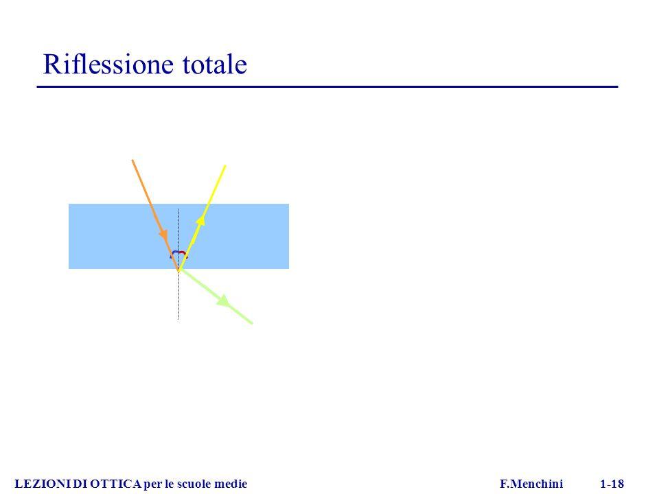 Riflessione totale LEZIONI DI OTTICA per le scuole medie F.Menchini 1-18