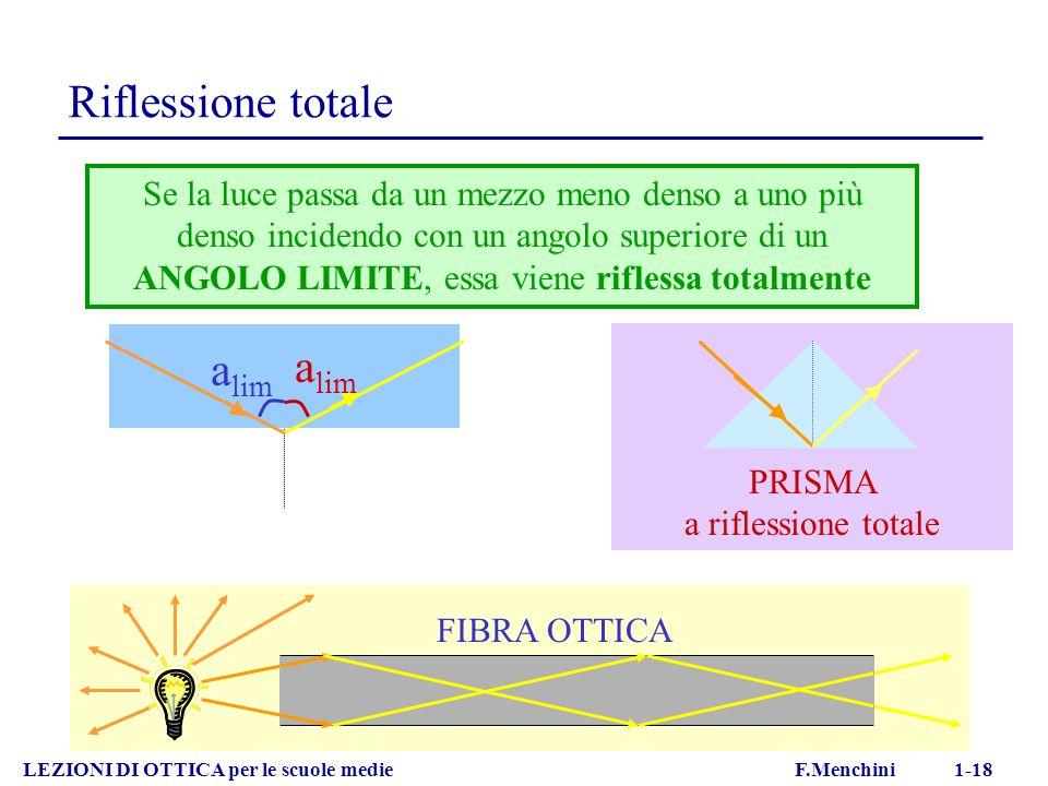 Riflessione totale LEZIONI DI OTTICA per le scuole medie F.Menchini 1-18 Se la luce passa da un mezzo meno denso a uno più denso incidendo con un angolo superiore di un ANGOLO LIMITE, essa viene riflessa totalmente FIBRA OTTICA PRISMA a riflessione totale a lim