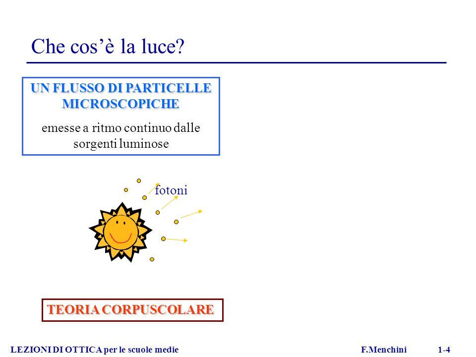 Esempi di riflessione totale LEZIONI DI OTTICA per le scuole medie F.Menchini 1-16 PERISCOPIO FIBRA OTTICA
