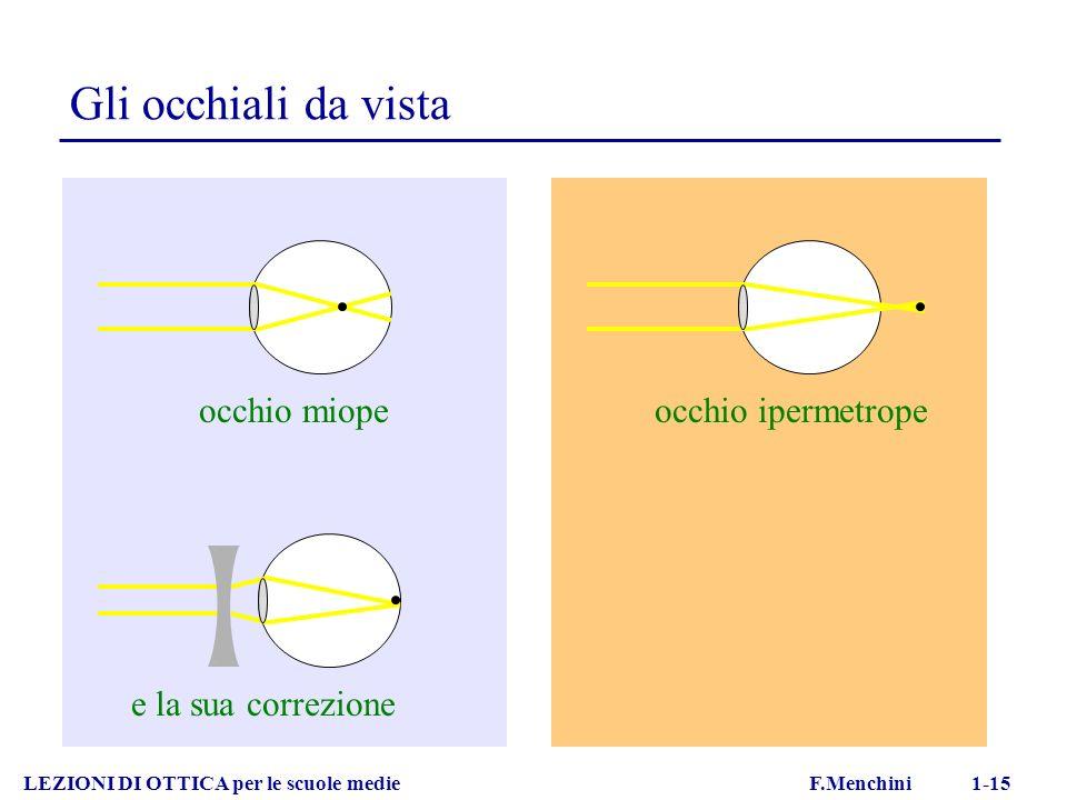 LEZIONI DI OTTICA per le scuole medie F.Menchini 1-15 Gli occhiali da vista occhio miope e la sua correzione occhio ipermetrope