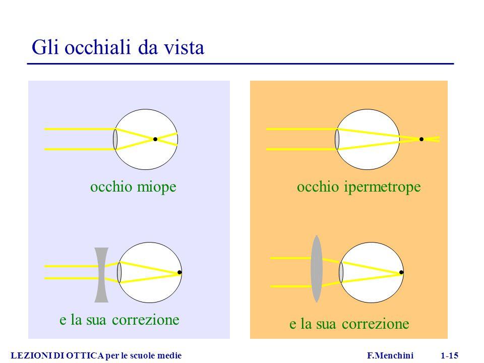LEZIONI DI OTTICA per le scuole medie F.Menchini 1-15 Gli occhiali da vista occhio miope e la sua correzione occhio ipermetrope e la sua correzione