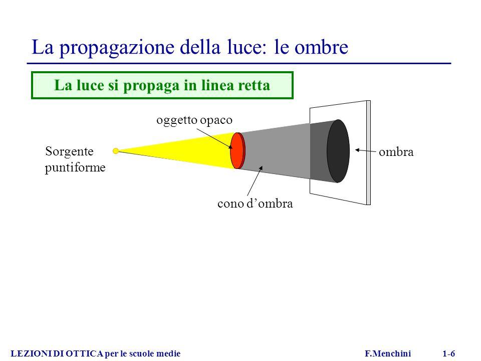 La propagazione della luce: le ombre ombra cono dombra Sorgente puntiforme LEZIONI DI OTTICA per le scuole medie F.Menchini 1-6 La luce si propaga in linea retta oggetto opaco Sorgente estesa P penombra C ombra