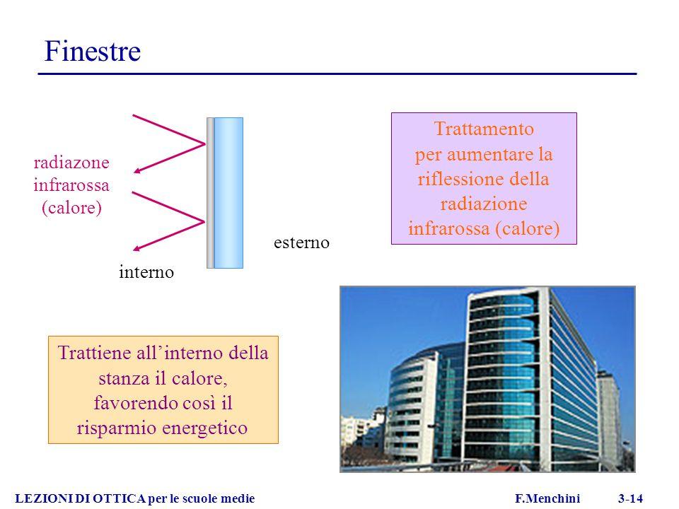 Finestre LEZIONI DI OTTICA per le scuole medie F.Menchini 3-14 Trattamento per aumentare la riflessione della radiazione infrarossa (calore) Trattiene