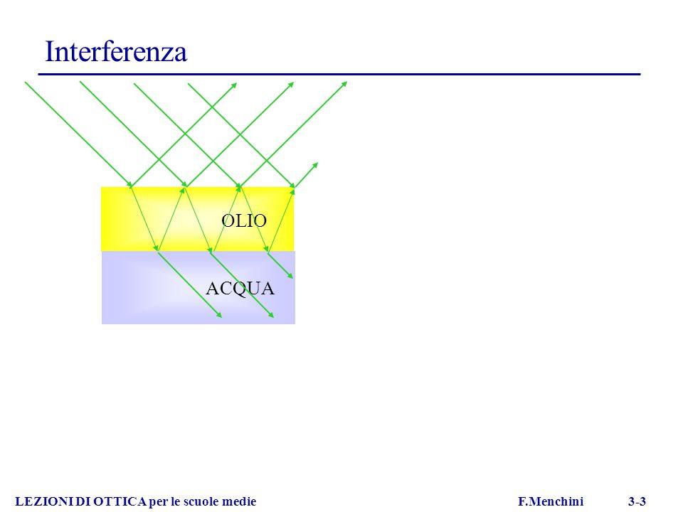 Interferenza LEZIONI DI OTTICA per le scuole medie F.Menchini 3-3 OLIO ACQUA