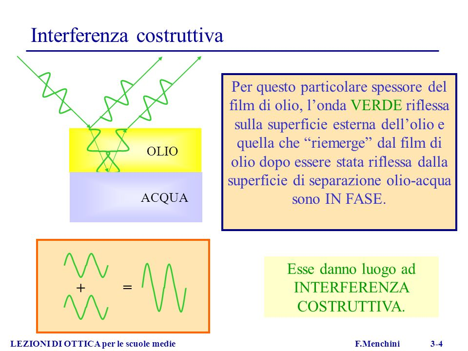 OLIO Interferenza costruttiva LEZIONI DI OTTICA per le scuole medie F.Menchini 3-4 + = Per questo particolare spessore del film di olio, londa VERDE r