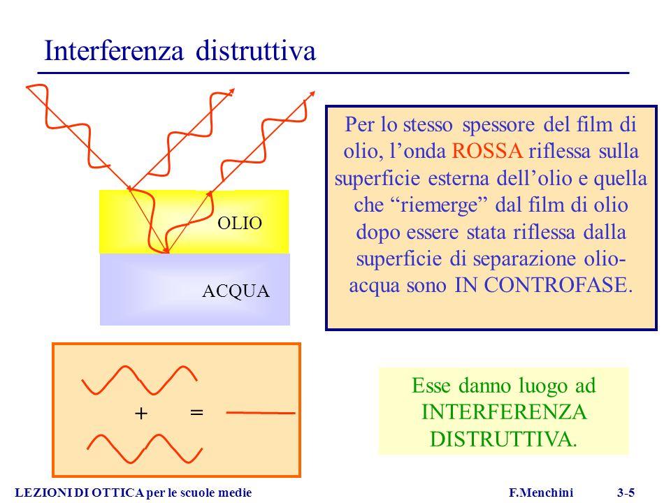 OLIO Interferenza distruttiva LEZIONI DI OTTICA per le scuole medie F.Menchini 3-5 + = Per lo stesso spessore del film di olio, londa ROSSA riflessa s