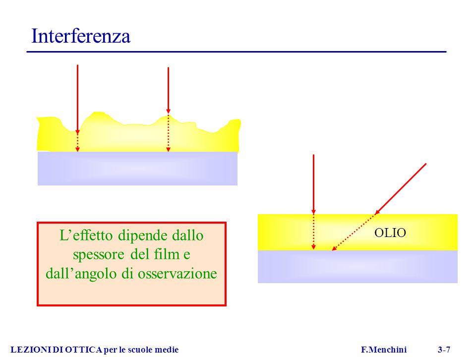 Interferenza LEZIONI DI OTTICA per le scuole medie F.Menchini 3-7 Leffetto dipende dallo spessore del film e dallangolo di osservazione OLIO