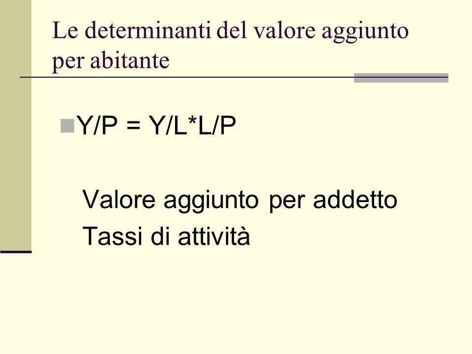 Le determinanti del valore aggiunto per abitante Y/P = Y/L*L/P Valore aggiunto per addetto Tassi di attività