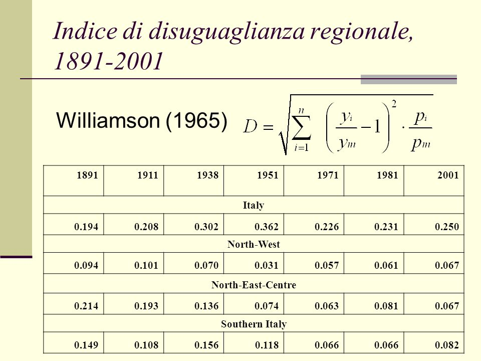 Indice di disuguaglianza regionale, 1891-2001 1891 191119381951197119812001 Italy 0.1940.2080.3020.3620.2260.2310.250 North-West 0.0940.1010.0700.0310