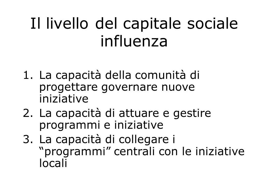 Il livello del capitale sociale influenza 1.La capacità della comunità di progettare governare nuove iniziative 2.La capacità di attuare e gestire pro