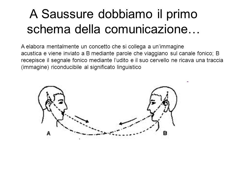 A Saussure dobbiamo il primo schema della comunicazione… A elabora mentalmente un concetto che si collega a unimmagine acustica e viene inviato a B me