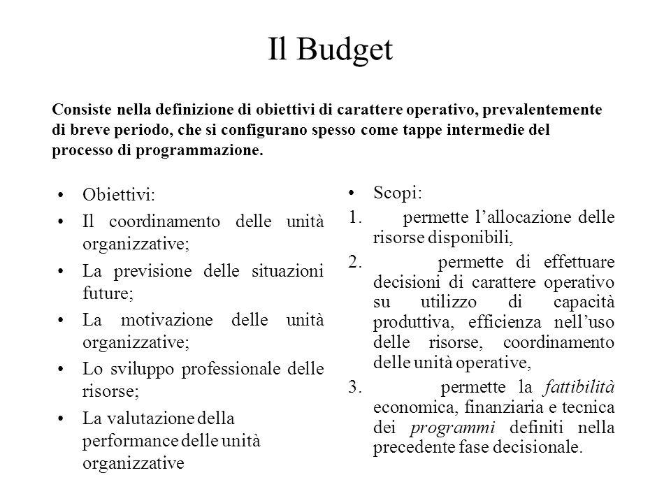 Il Budget Obiettivi: Il coordinamento delle unità organizzative; La previsione delle situazioni future; La motivazione delle unità organizzative; Lo s