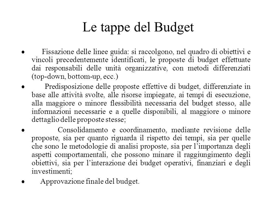 Le tappe del Budget Fissazione delle linee guida: si raccolgono, nel quadro di obiettivi e vincoli precedentemente identificati, le proposte di budget
