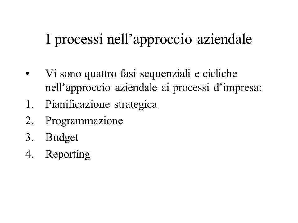 I processi nellapproccio aziendale Vi sono quattro fasi sequenziali e cicliche nellapproccio aziendale ai processi dimpresa: 1.Pianificazione strategi