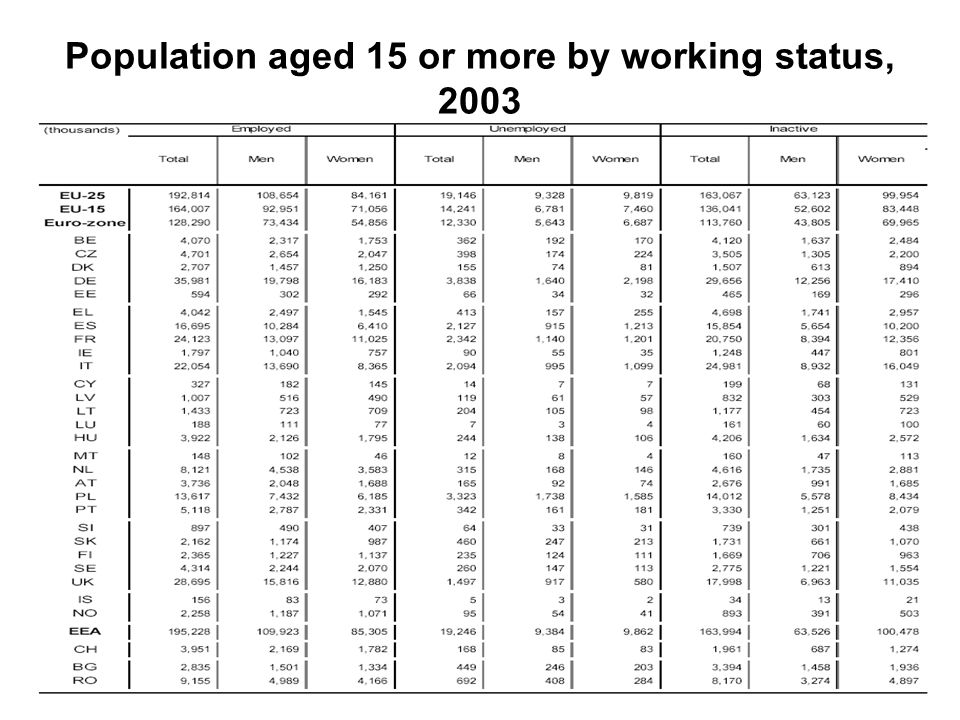 Population aged 15 or more by working status, 2003