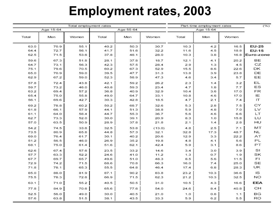 Employment rates, 2003