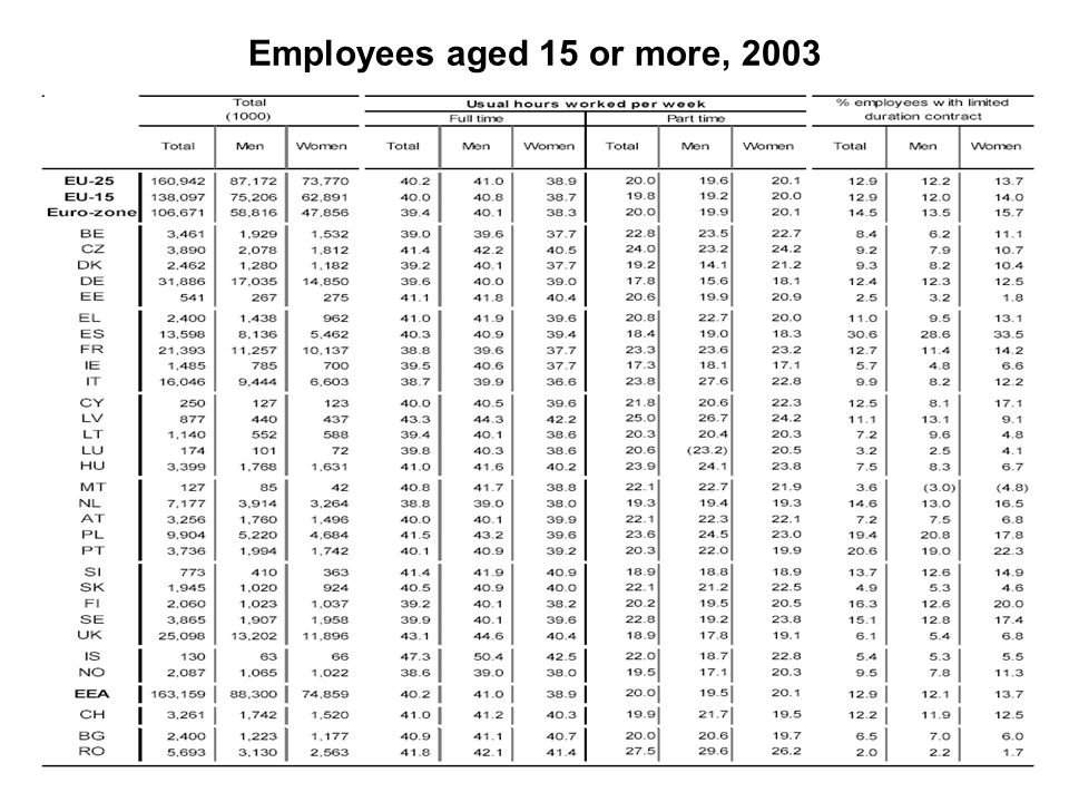 Employees aged 15 or more, 2003