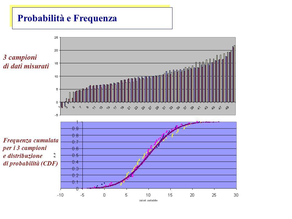 Probabilità e Frequenza 3 campioni di dati misurati Frequenza cumulata per i 3 campioni e distribuzione di probabilità (CDF)