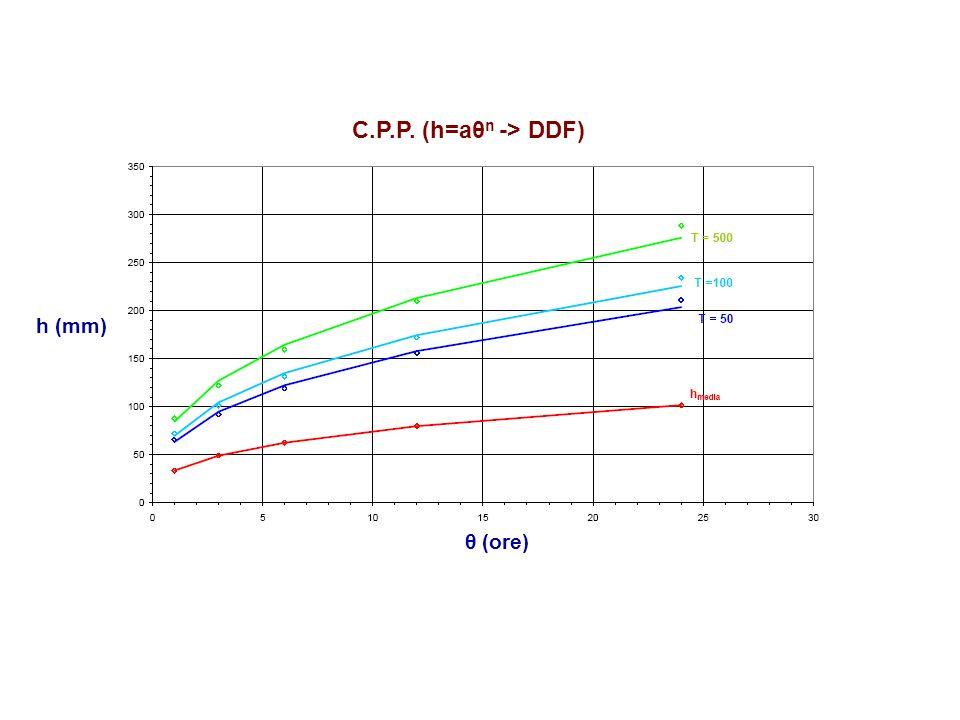 θ (ore) h (mm) C.P.P. (h=aθ n -> DDF)