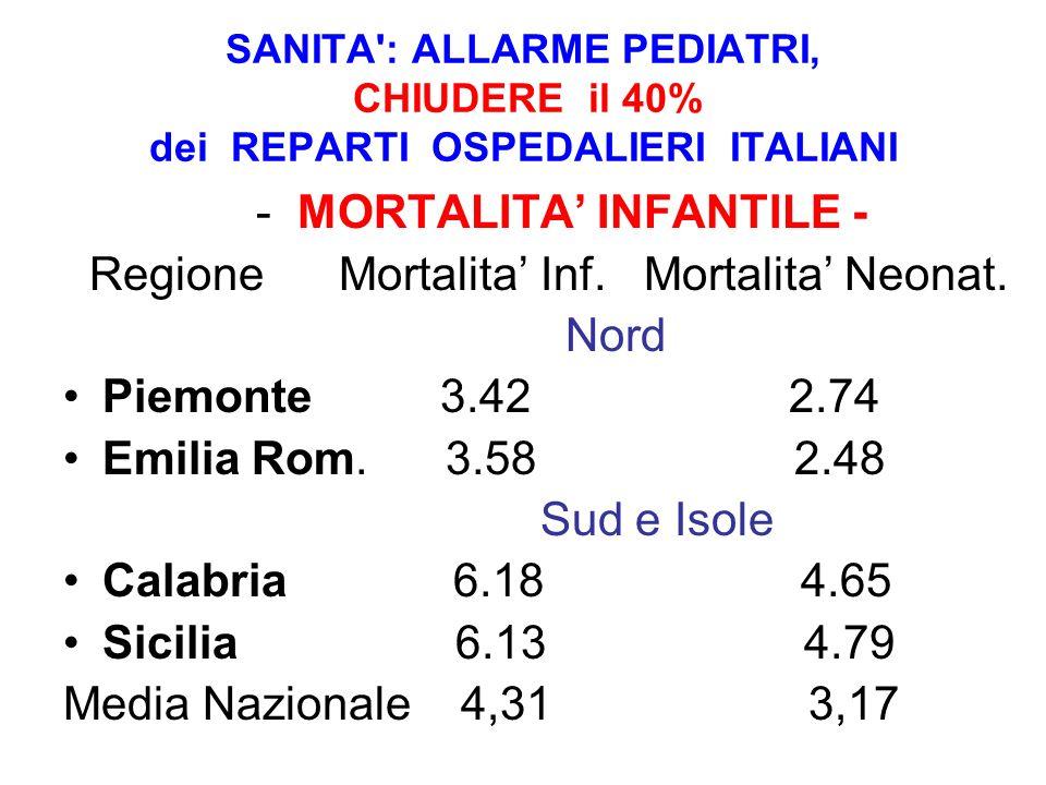 SANITA': ALLARME PEDIATRI, CHIUDERE il 40% dei REPARTI OSPEDALIERI ITALIANI - MORTALITA INFANTILE - Regione Mortalita Inf. Mortalita Neonat. Nord Piem