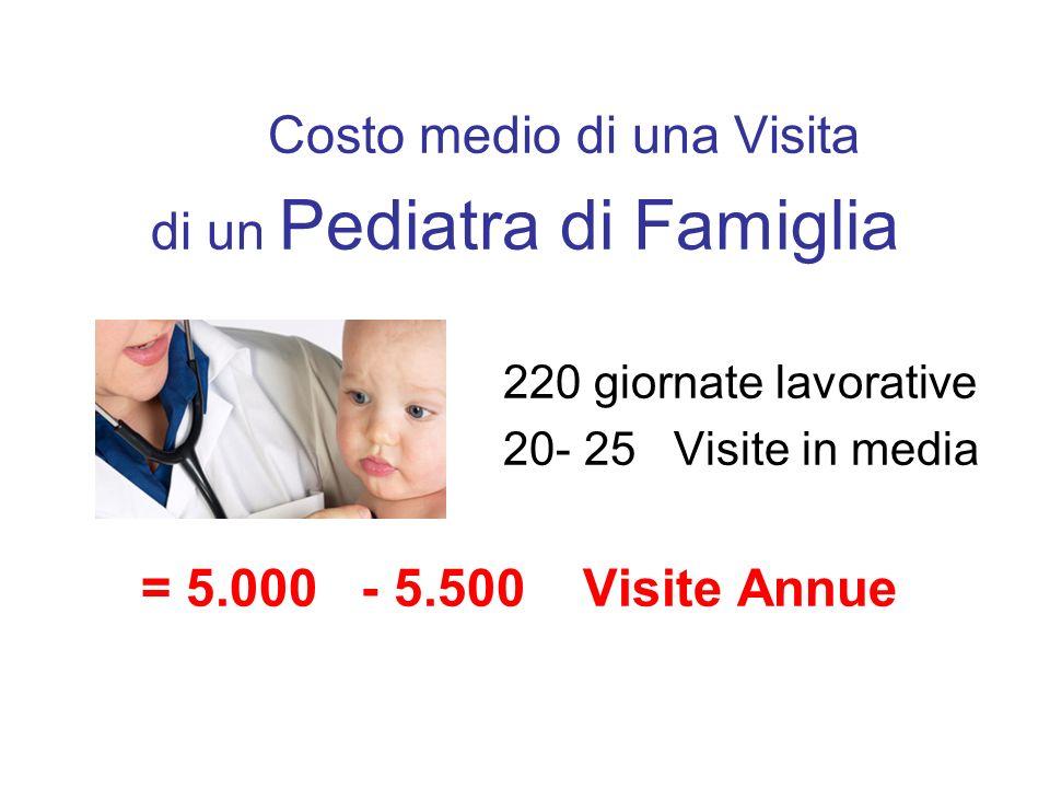 Costo medio di una Visita di un Pediatra di Famiglia 220 giornate lavorative 20- 25 Visite in media = 5.000 - 5.500 Visite Annue