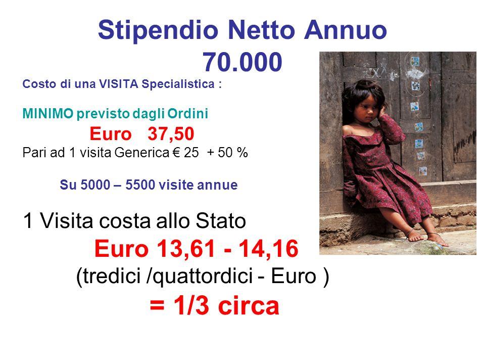 Stipendio Netto Annuo 70.000 Costo di una VISITA Specialistica : MINIMO previsto dagli Ordini Euro 37,50 Pari ad 1 visita Generica 25 + 50 % Su 5000 –
