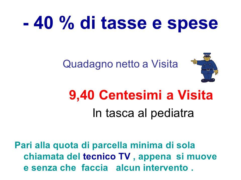 - 40 % di tasse e spese Quadagno netto a Visita 9,40 Centesimi a Visita In tasca al pediatra Pari alla quota di parcella minima di sola chiamata del t