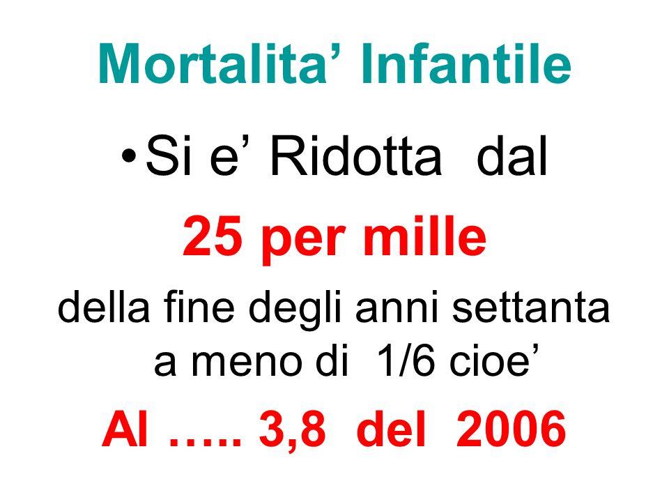 Mortalita Infantile Si e Ridotta dal 25 per mille della fine degli anni settanta a meno di 1/6 cioe Al ….. 3,8 del 2006