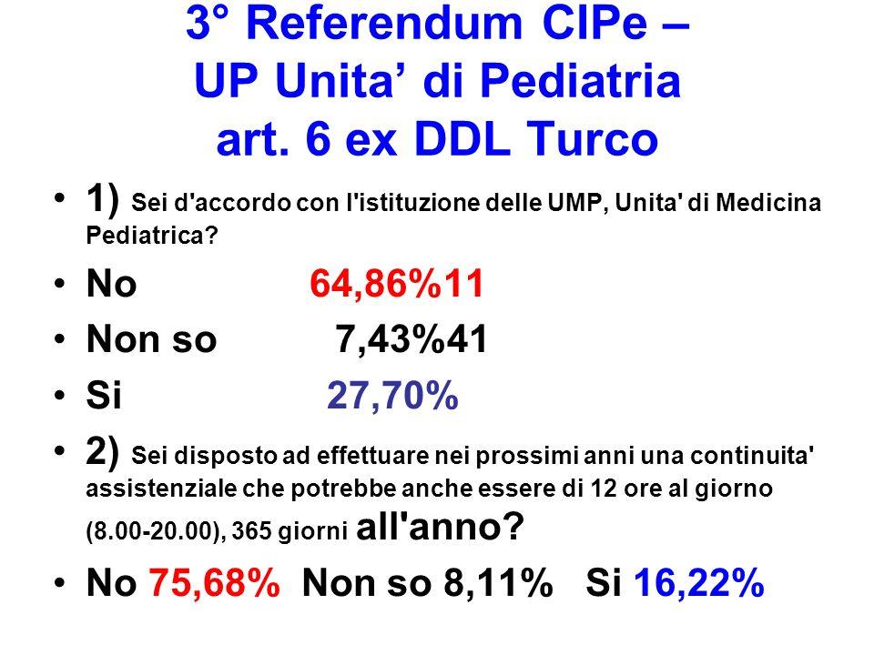 3° Referendum CIPe – UP Unita di Pediatria art. 6 ex DDL Turco 1) Sei d'accordo con l'istituzione delle UMP, Unita' di Medicina Pediatrica? No 64,86%1