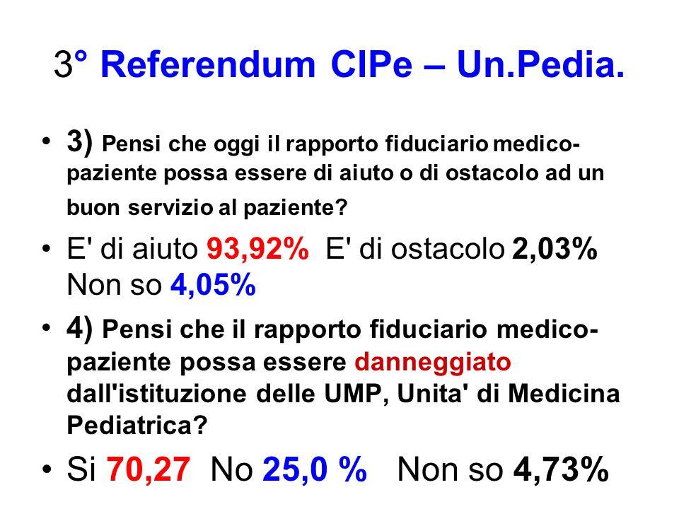 3° Referendum CIPe – Un.Pedia. 3) Pensi che oggi il rapporto fiduciario medico- paziente possa essere di aiuto o di ostacolo ad un buon servizio al pa