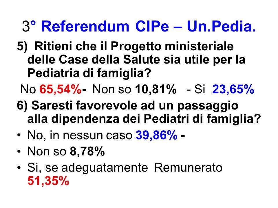 3° Referendum CIPe – Un.Pedia. 5) Ritieni che il Progetto ministeriale delle Case della Salute sia utile per la Pediatria di famiglia? No 65,54%- Non