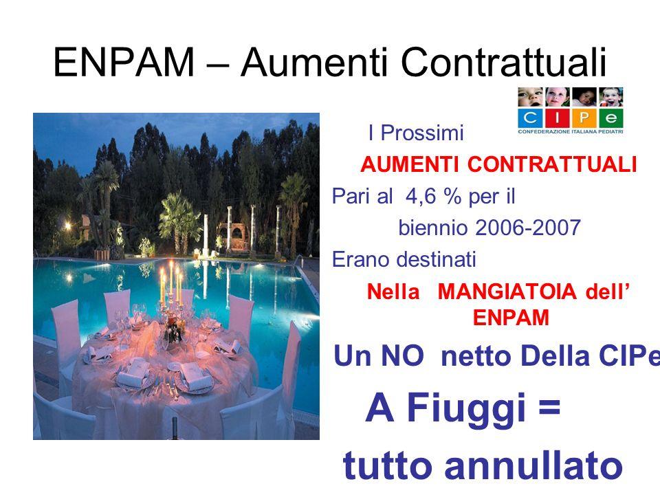 ENPAM – Aumenti Contrattuali I Prossimi AUMENTI CONTRATTUALI Pari al 4,6 % per il biennio 2006-2007 Erano destinati Nella MANGIATOIA dell ENPAM Un NO