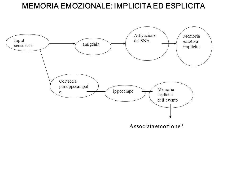 Input sensoriale amigdala Attivazione del SNA Memoria emotiva implicita Corteccia paraippocampal e ippocampo Memoria esplicita dellevento Associata em