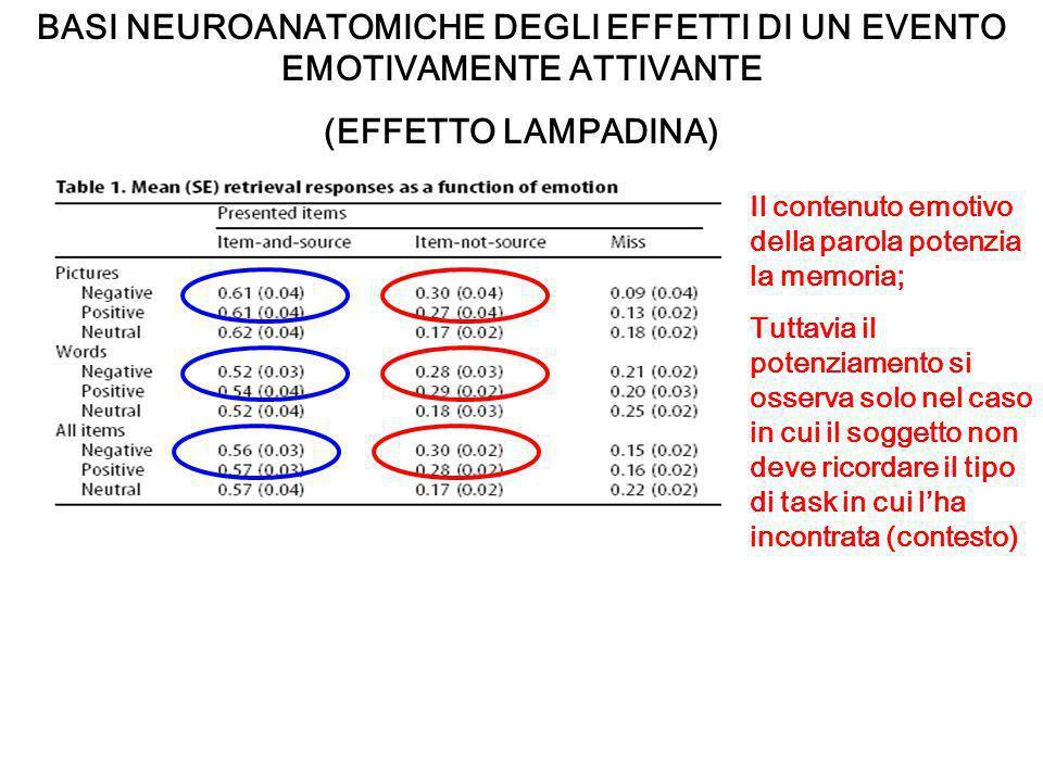 BASI NEUROANATOMICHE DEGLI EFFETTI DI UN EVENTO EMOTIVAMENTE ATTIVANTE (EFFETTO LAMPADINA) Il contenuto emotivo della parola potenzia la memoria; Tutt
