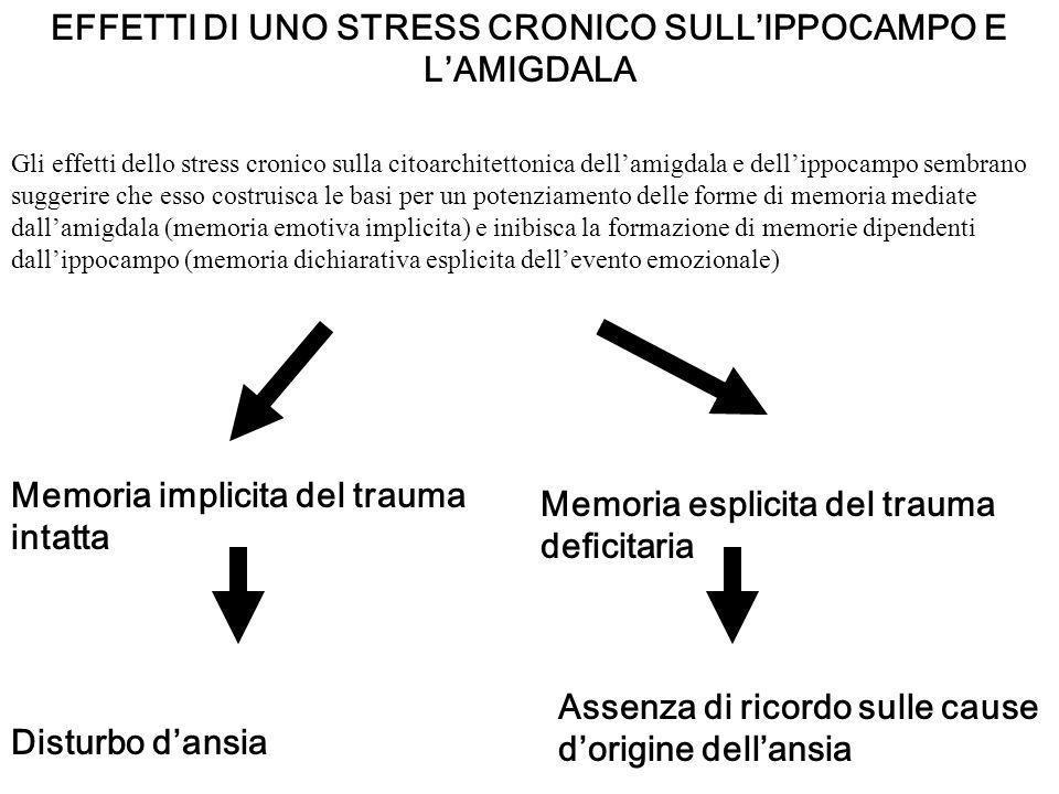 EFFETTI DI UNO STRESS CRONICO SULLIPPOCAMPO E LAMIGDALA Gli effetti dello stress cronico sulla citoarchitettonica dellamigdala e dellippocampo sembran