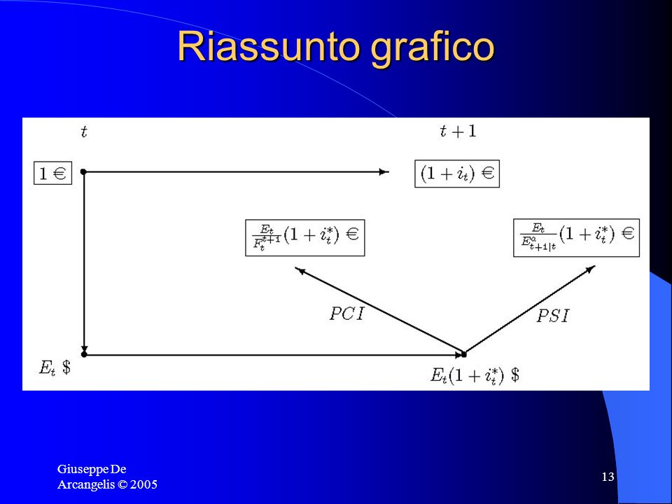 Giuseppe De Arcangelis © 2005 13 Riassunto grafico