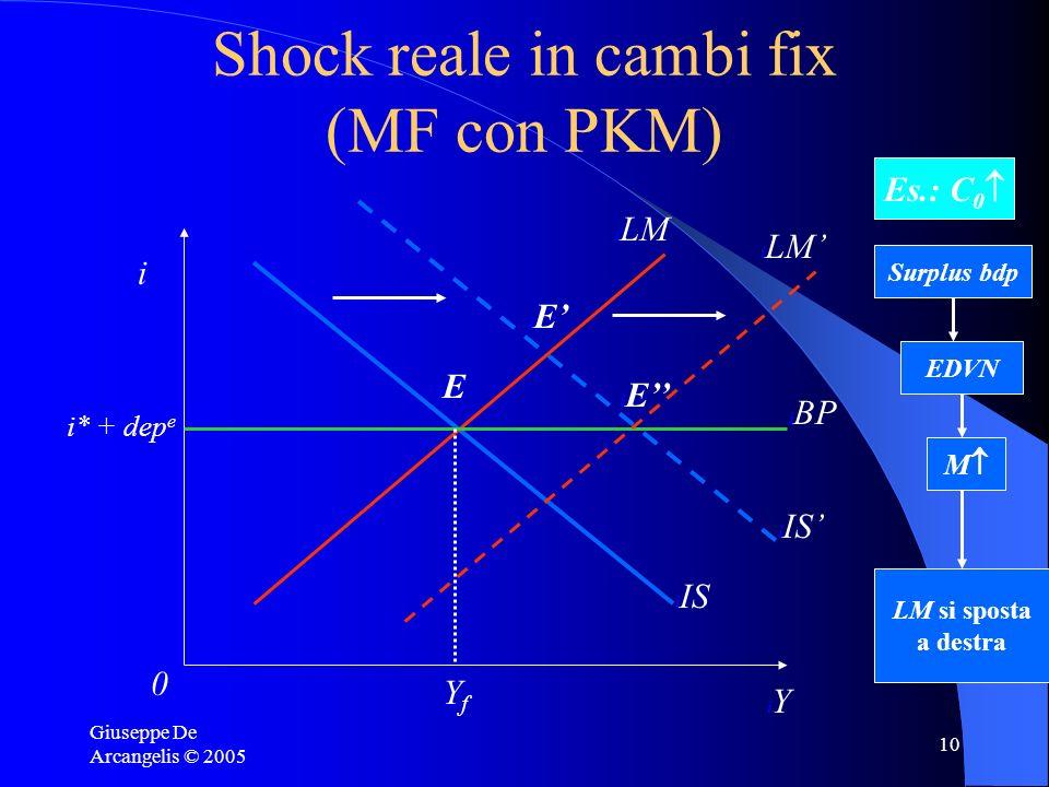 Giuseppe De Arcangelis © 2005 10 Shock reale in cambi fix (MF con PKM) i iYiY i0i0 i IS i LM i BP I i* + dep e i IS iEiE iEiE YfYf Es.: C 0 Surplus bd