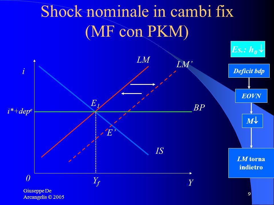 Giuseppe De Arcangelis © 2005 9 Shock nominale in cambi fix (MF con PKM) i iYiY i0i0 i BP i IS i LM Ii*+dep e i LM iE1iE1 iEiE YfYf Es.: h 0 Deficit b