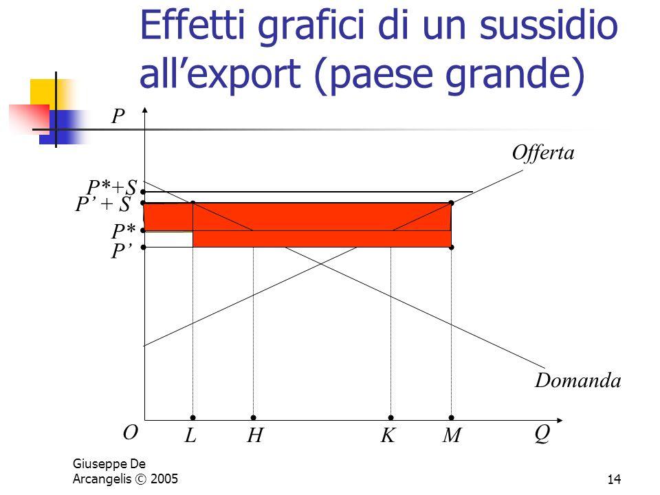 Giuseppe De Arcangelis © 200514 Effetti grafici di un sussidio allexport (paese grande) P OQ Offerta Domanda P* P + S HK LM P P*+S