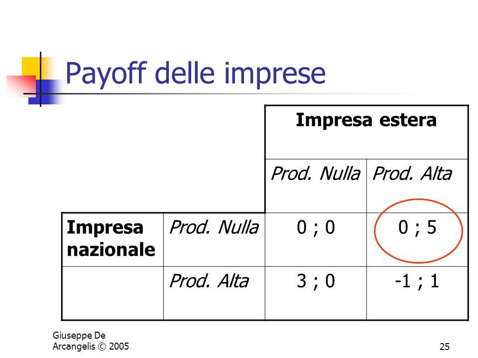 Giuseppe De Arcangelis © 200525 Payoff delle imprese Impresa estera Prod. NullaProd. Alta Impresa nazionale Prod. Nulla0 ; 00 ; 5 Prod. Alta3 ; 0-1 ;