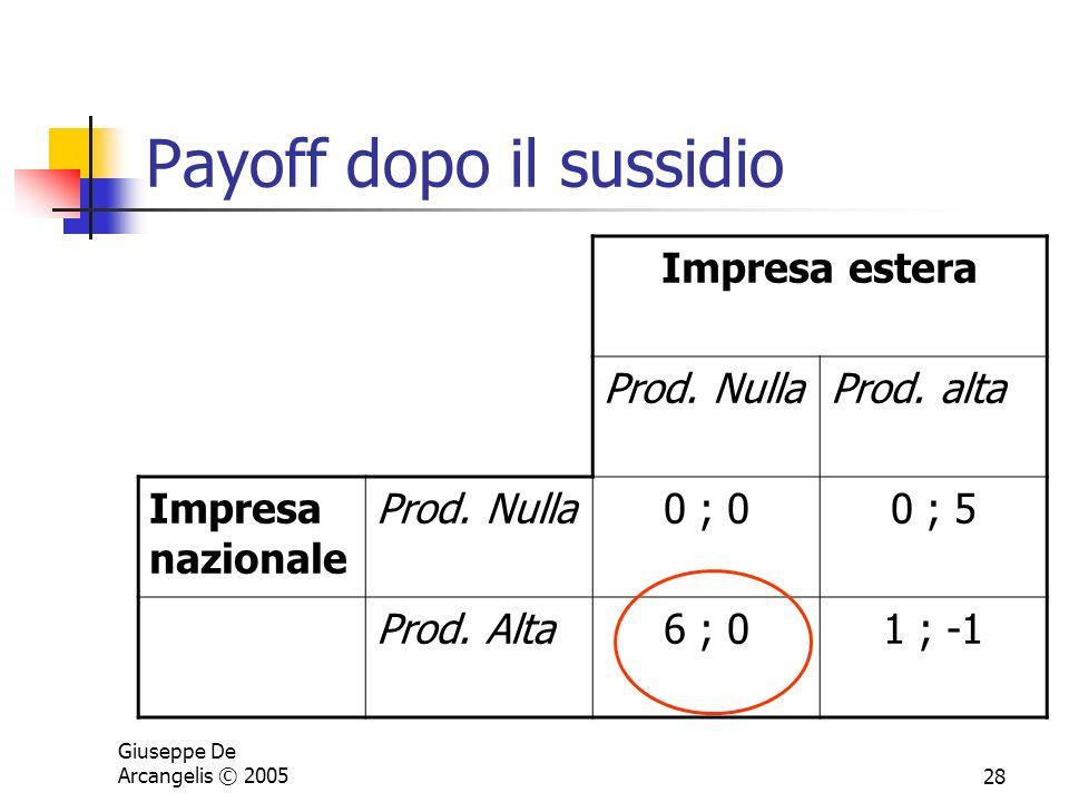 Giuseppe De Arcangelis © 200528 Payoff dopo il sussidio Impresa estera Prod. NullaProd. alta Impresa nazionale Prod. Nulla0 ; 00 ; 5 Prod. Alta6 ; 01