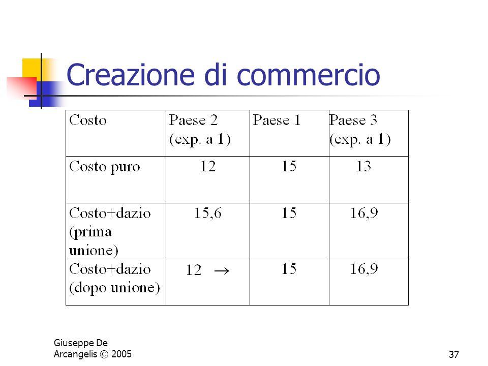 Giuseppe De Arcangelis © 200537 Creazione di commercio
