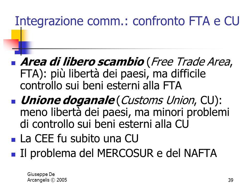 Giuseppe De Arcangelis © 200539 Integrazione comm.: confronto FTA e CU Area di libero scambio (Free Trade Area, FTA): più libertà dei paesi, ma diffic