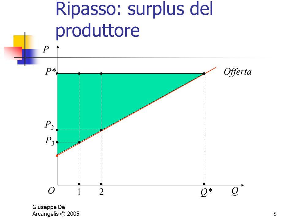 Giuseppe De Arcangelis © 20058 Ripasso: surplus del produttore P OQ OffertaP* Q* 1 P3P3 2 P2P2