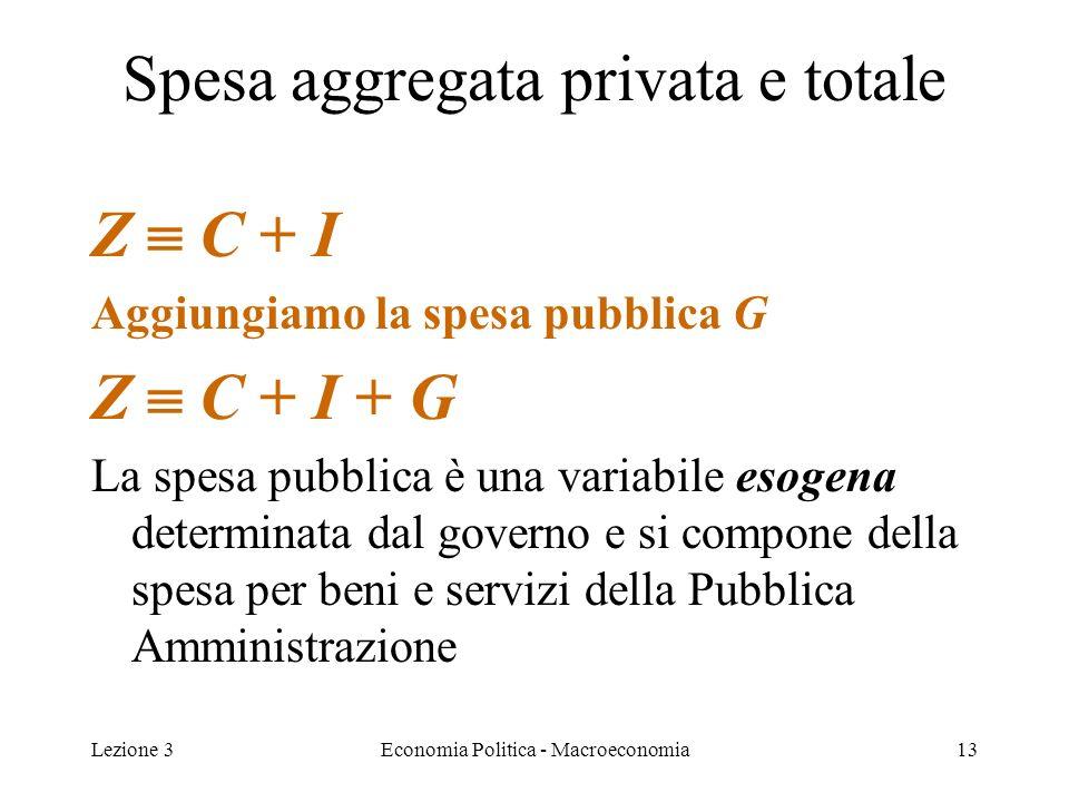 Lezione 3Economia Politica - Macroeconomia13 Spesa aggregata privata e totale Z C + I Aggiungiamo la spesa pubblica G Z C + I + G La spesa pubblica è una variabile esogena determinata dal governo e si compone della spesa per beni e servizi della Pubblica Amministrazione