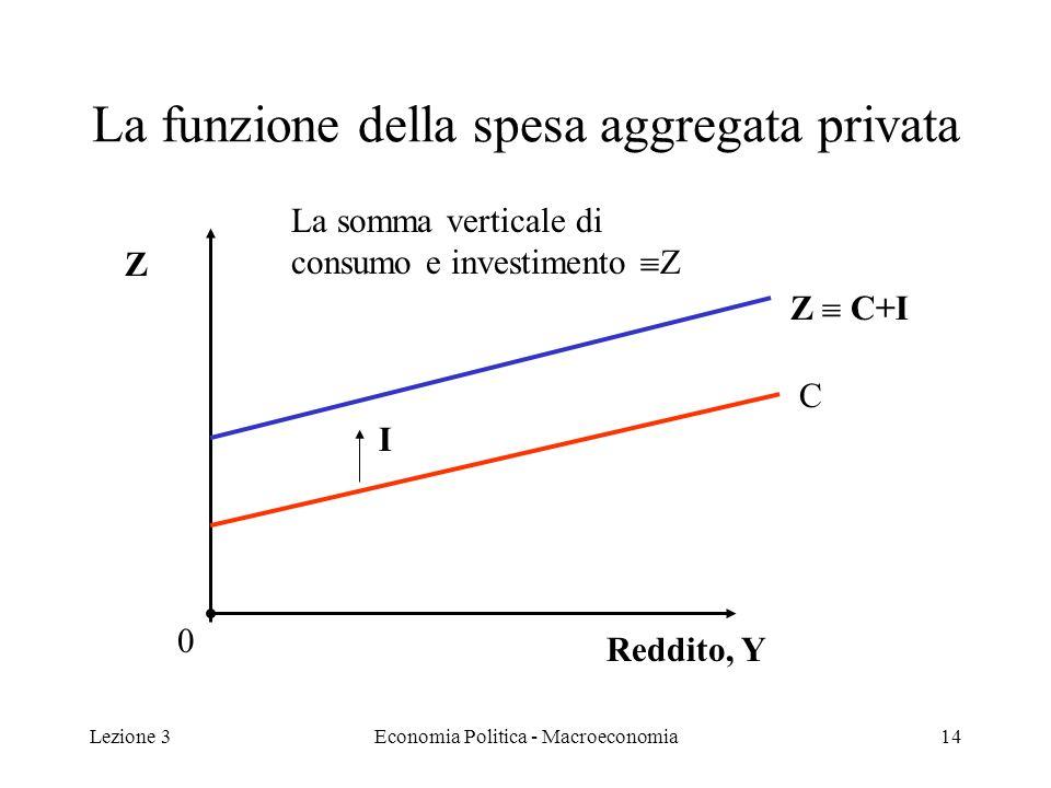Lezione 3Economia Politica - Macroeconomia14 La funzione della spesa aggregata privata C I Z C+I Reddito, Y Z La somma verticale di consumo e investimento Z 0