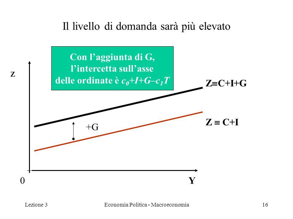 Lezione 3Economia Politica - Macroeconomia16 Il livello di domanda sarà più elevato 0 Z C+I +G Z C+I+G Z Y Con laggiunta di G, lintercetta sullasse delle ordinate è c 0 +I+G–c 1 T