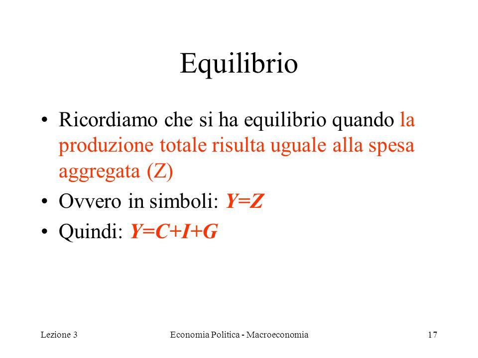Lezione 3Economia Politica - Macroeconomia17 Equilibrio Ricordiamo che si ha equilibrio quando la produzione totale risulta uguale alla spesa aggregata (Z) Ovvero in simboli: Y=Z Quindi: Y=C+I+G